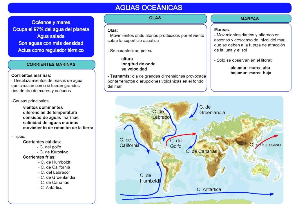 Esquema de las aguas oceánicas estructurado en tres partes, corrientes marinas, olas y mareas. Y mapa de las principales corrientes cálidas y frías