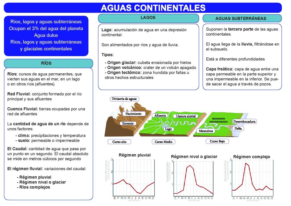 Resumen aguas continentales, ríos, lagos y aguas subterráneas. Esquema visual del curso del río. Régimen nival, pluvial y complejo