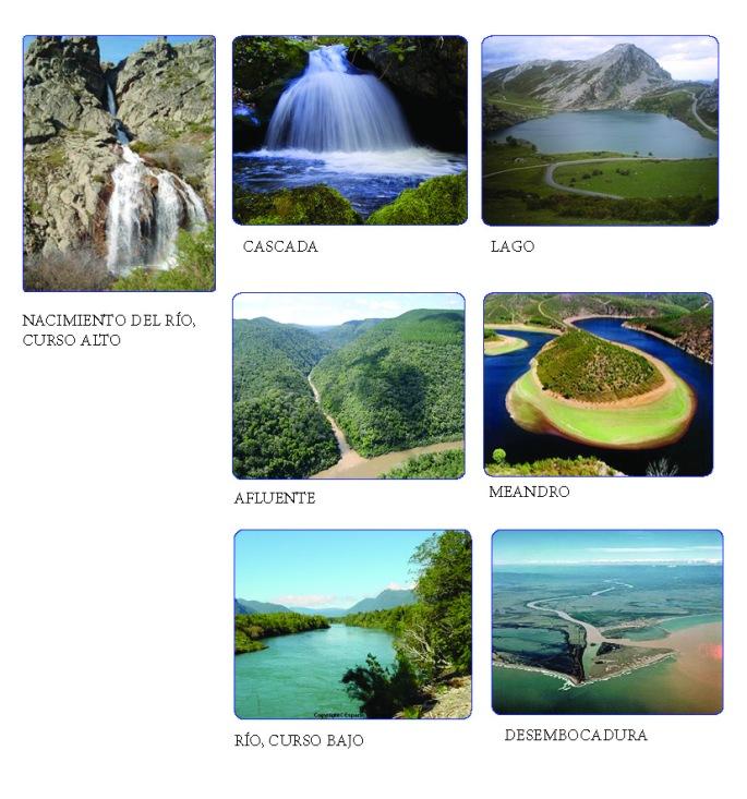 Partes de un río en imágenes: curso alto, cascada, lago, afluente, meandro, curso bajo, desembocadura