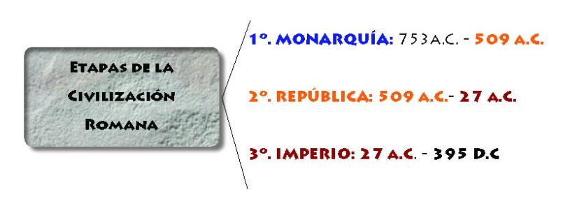 Etapas de la civilización romana