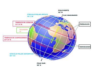 Coordenadas geográficas, meridianos, paralelos, trópicos