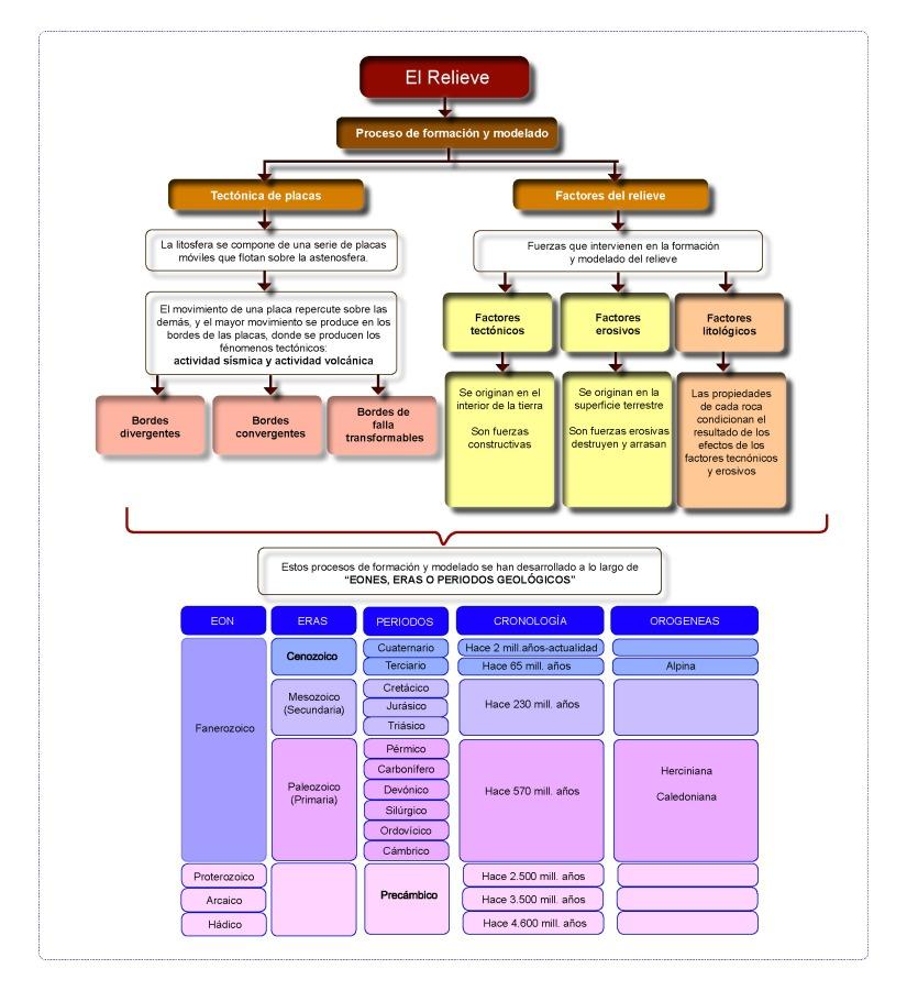 Esquema de los factores de modelado del relieve y el tiempo geológico