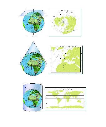 Proyecciónes de la tierra