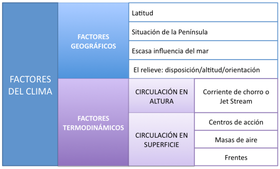 factores del clima