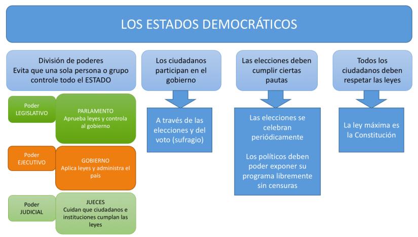 Los Estados democráticos