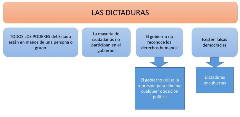 Las dictaduras