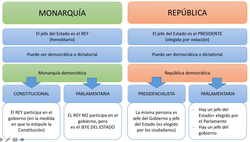 MONARQUÍA Y REPÚBLICA