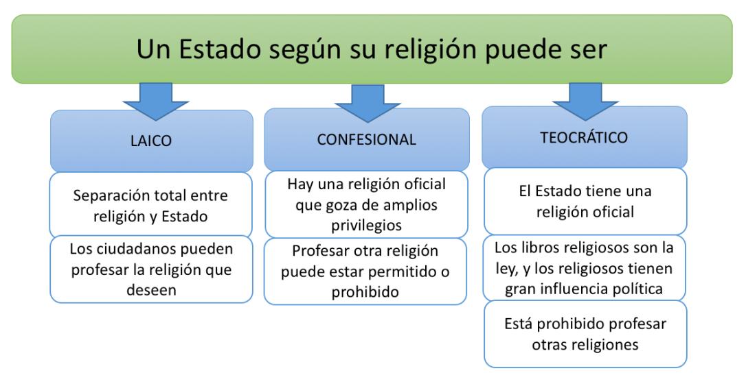 laico, confesional, teocrático