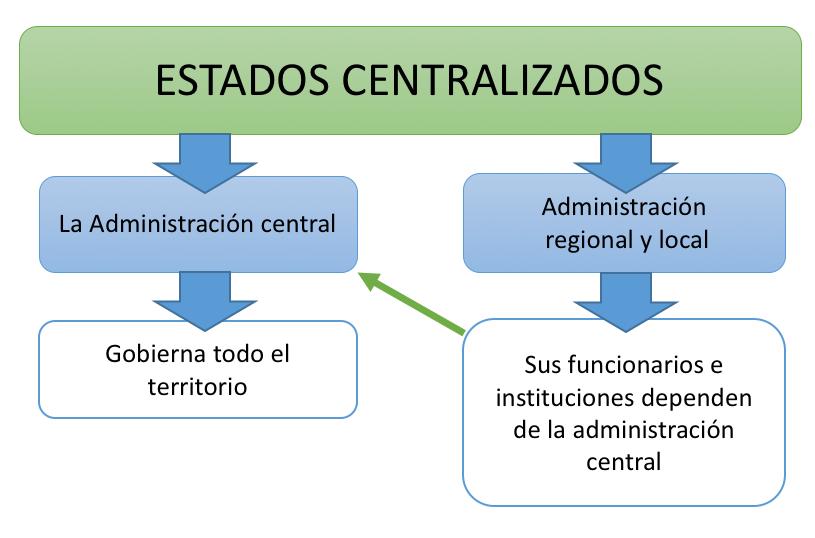 estados centralizados