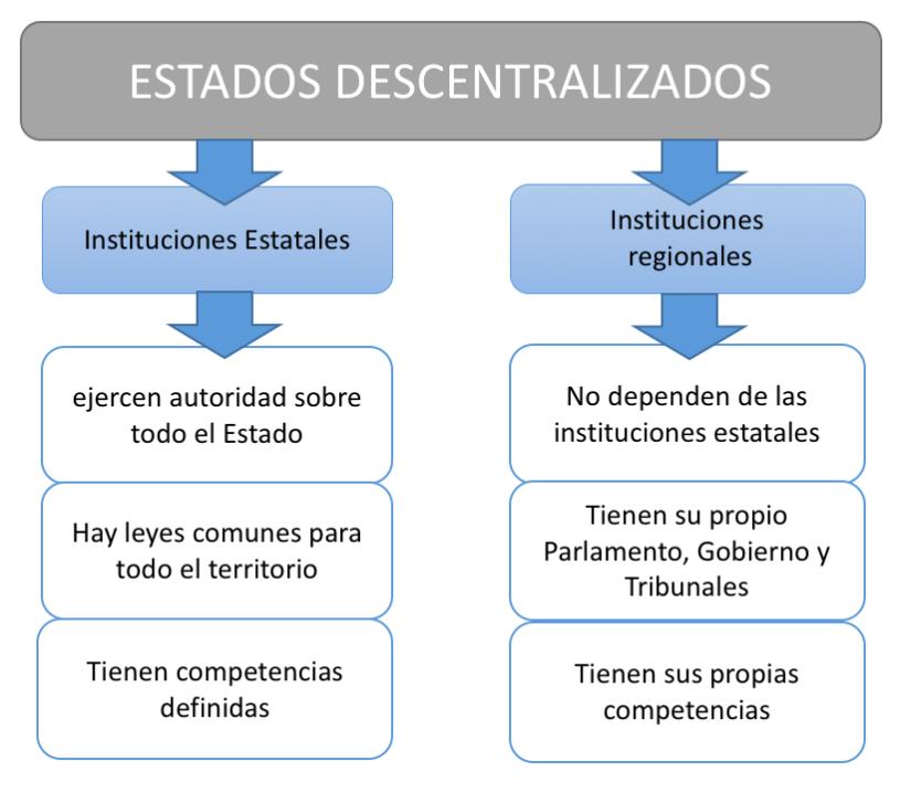 estados descentralizados