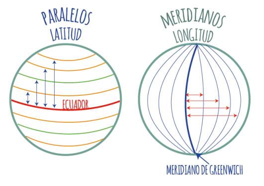 latitud-y-longitud