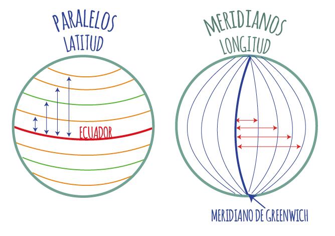 Latitud, distancia de un paralelo al ecuador, longitud, distancia de un meridiano al meridiano de greenwich