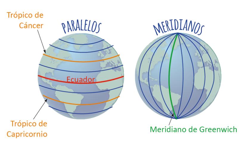 meridianos y paralelos, ecuador, meridiano de greenwich, trópico de cancer y trópico de capricornio, altitud y latitud
