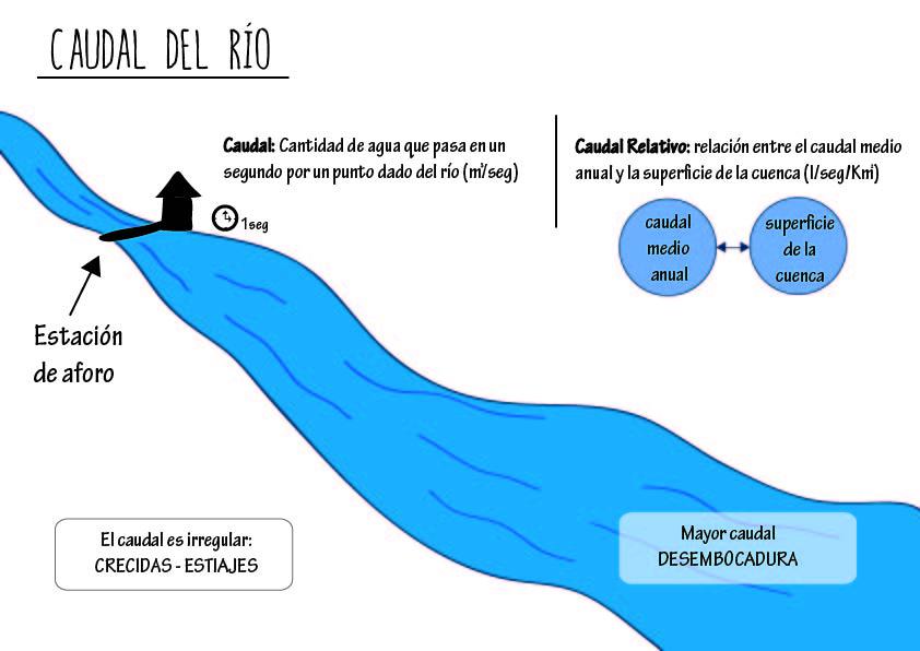 CAUDAL_RIO-01