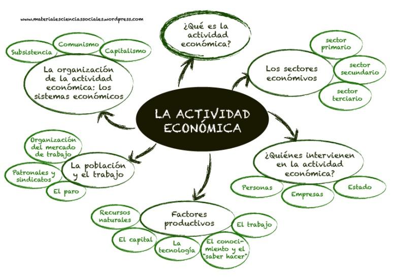 la actividad economica