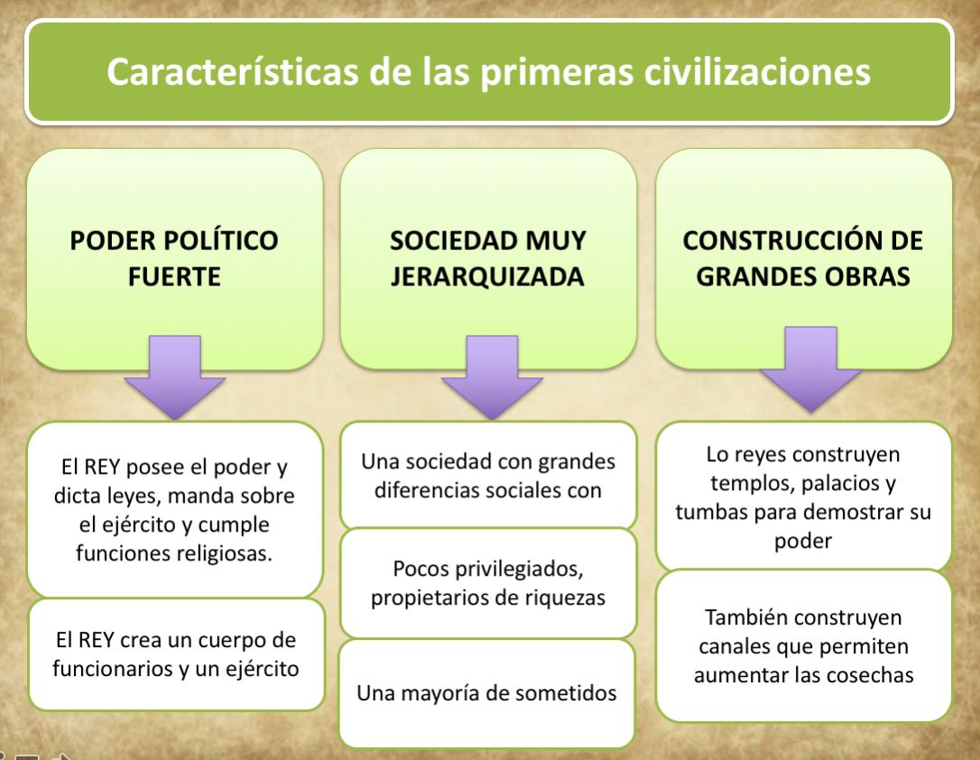 características de las primeras civilizaciones