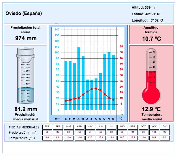 climograma oviedo