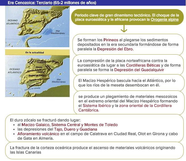 imagen y esquema del cenozoico en la formacion de la peninsula iberica, historia geologica
