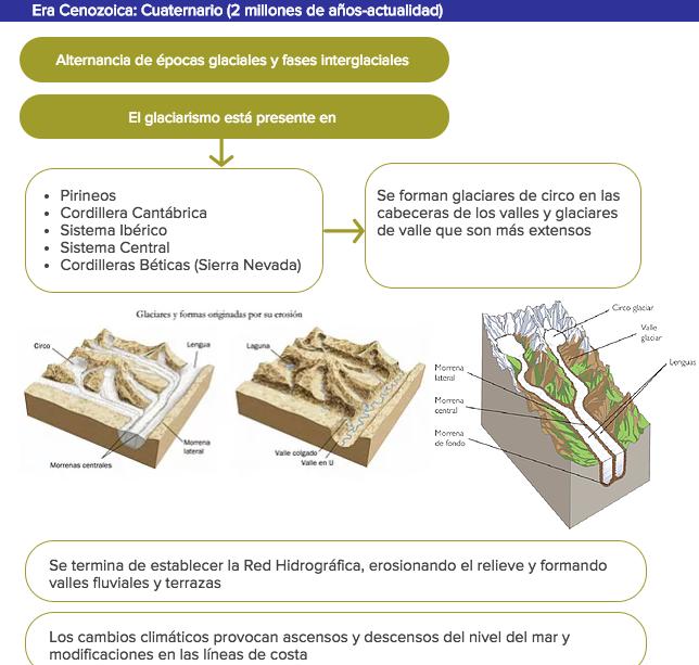 imagen y esquema de la era cuaternaria de la formacion geologica de la peninsula iberica