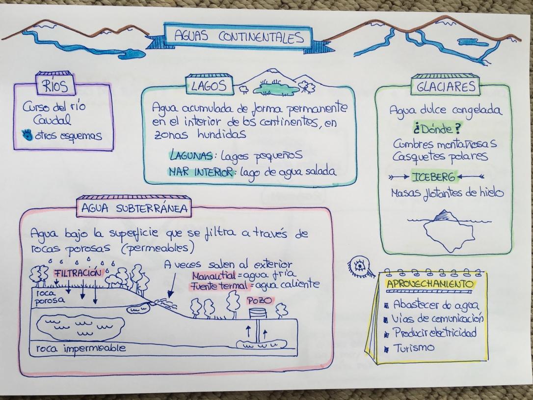 esquema las aguas continentales