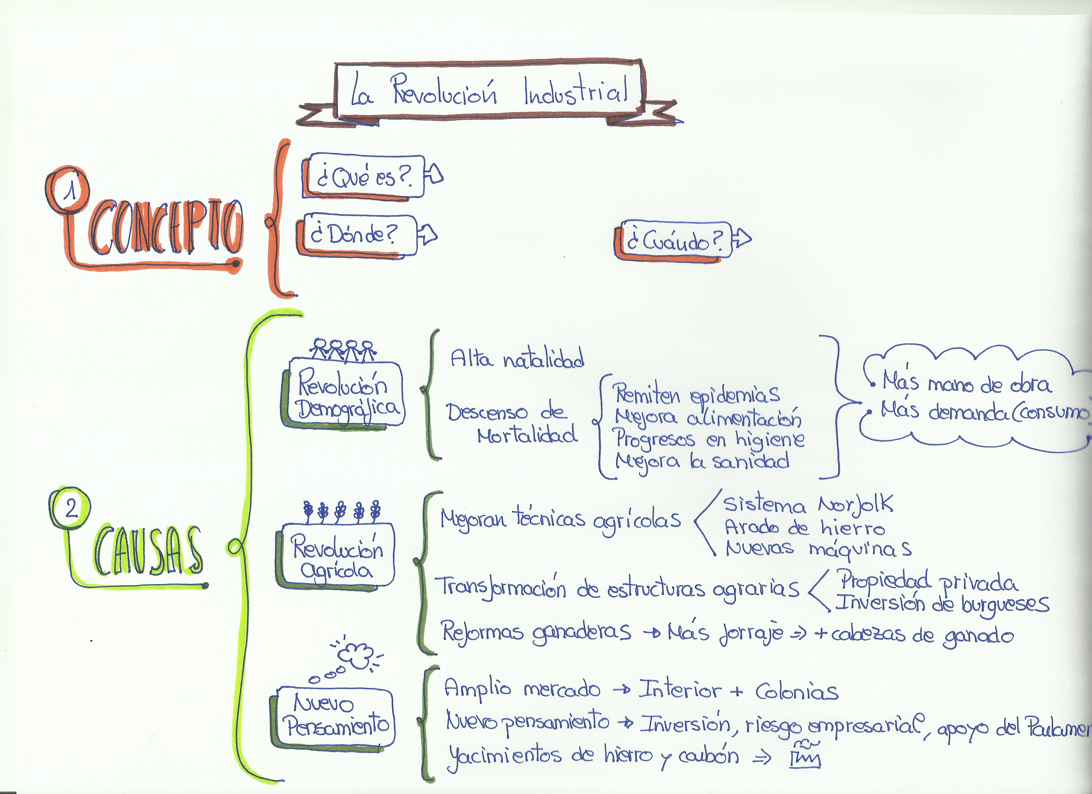 esquema revolucion industrial, concepto y causas