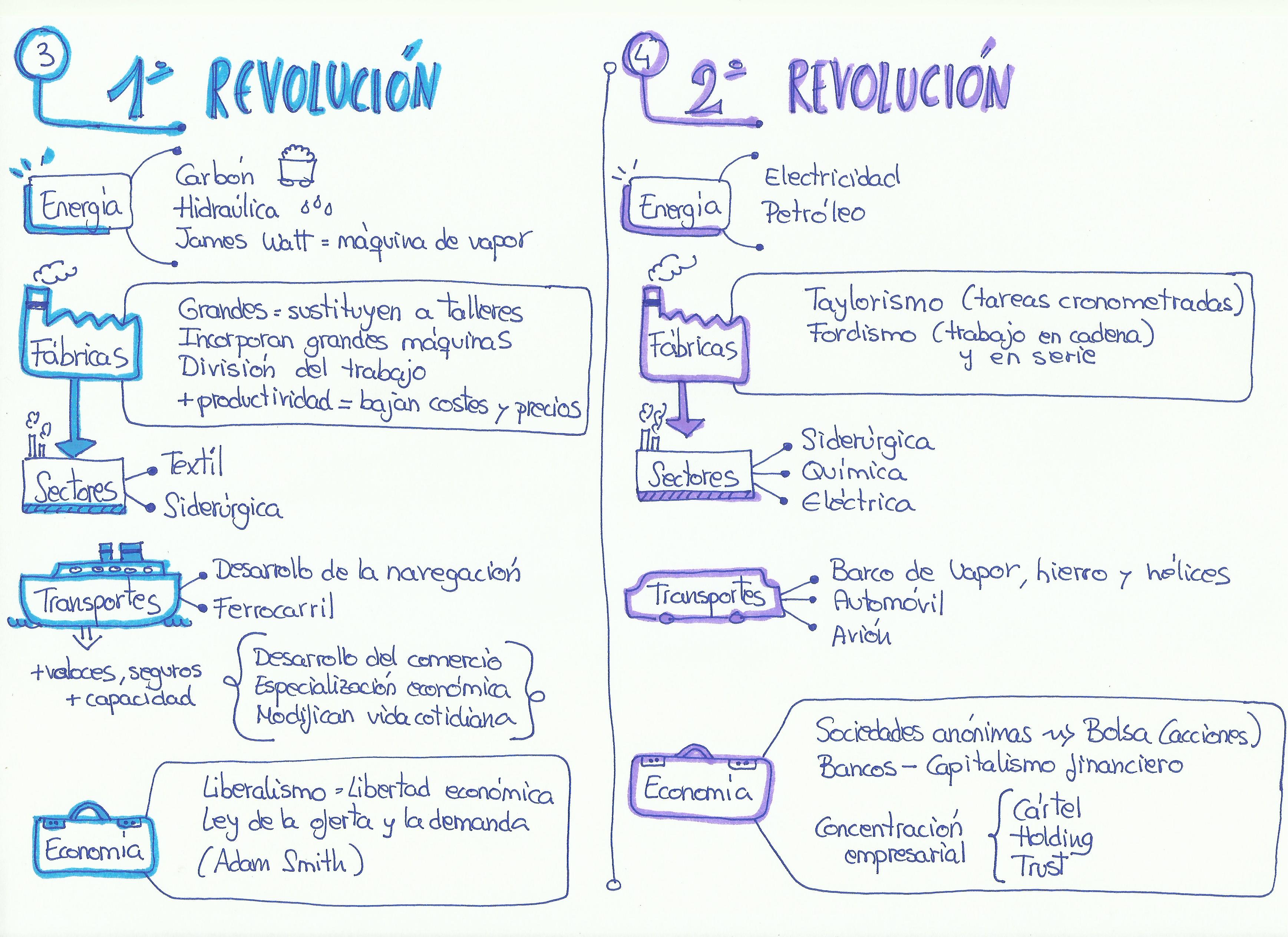 esquema revolucion industrial, primera y segunda