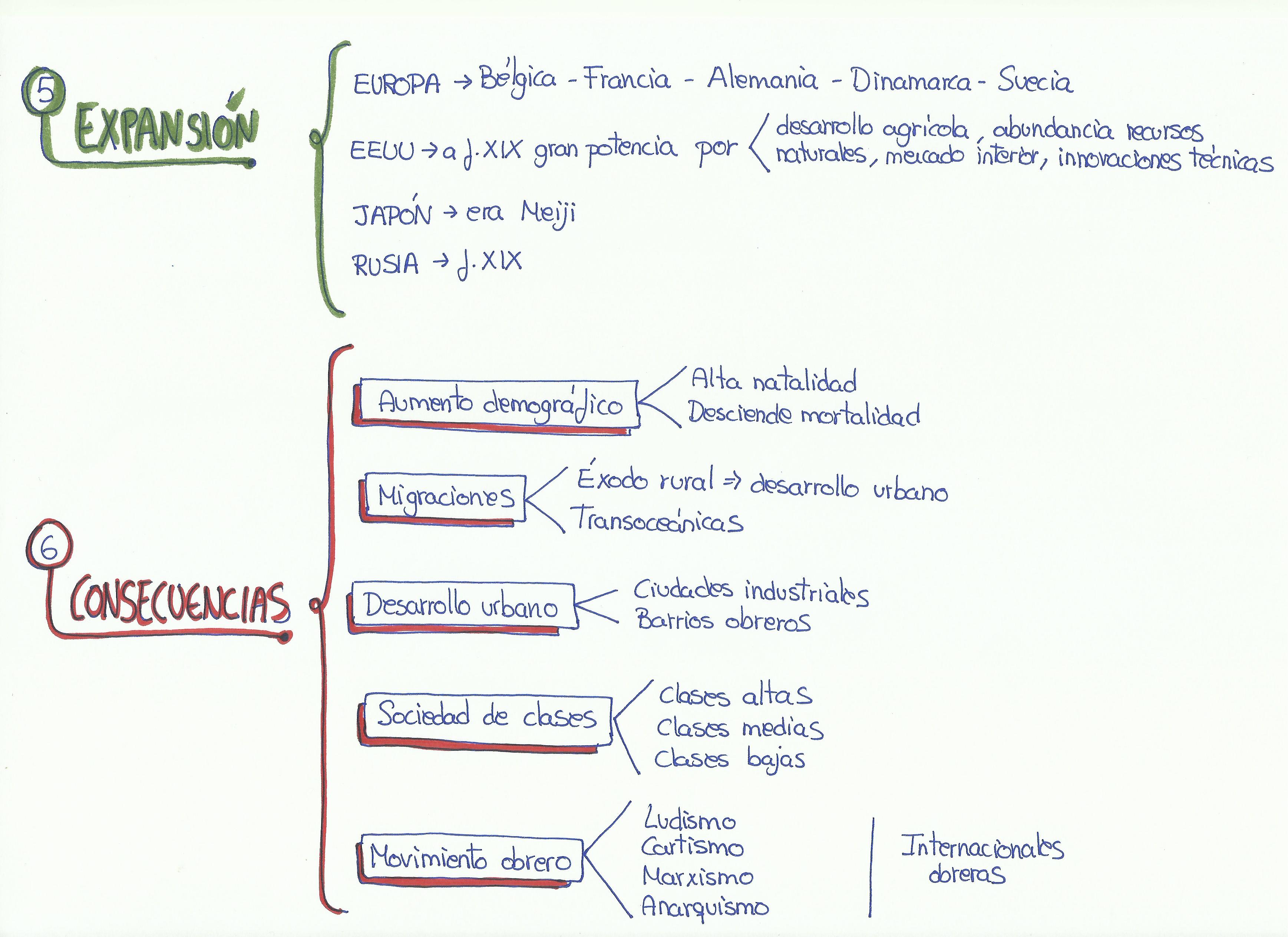 esquema revolucion industrial, expansion y consecuencias