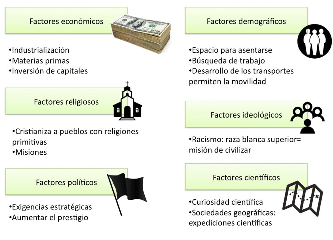 factores que llevan a que se desarrolle el imperialismo