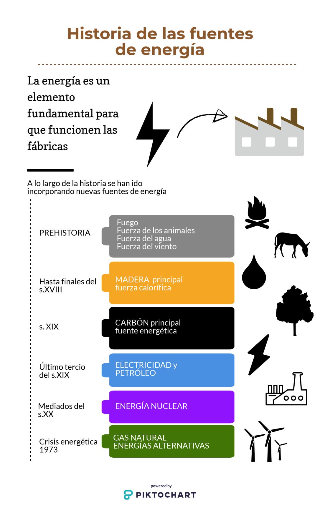 HISTORIA DE LAS FUENTES DE ENERGÍA
